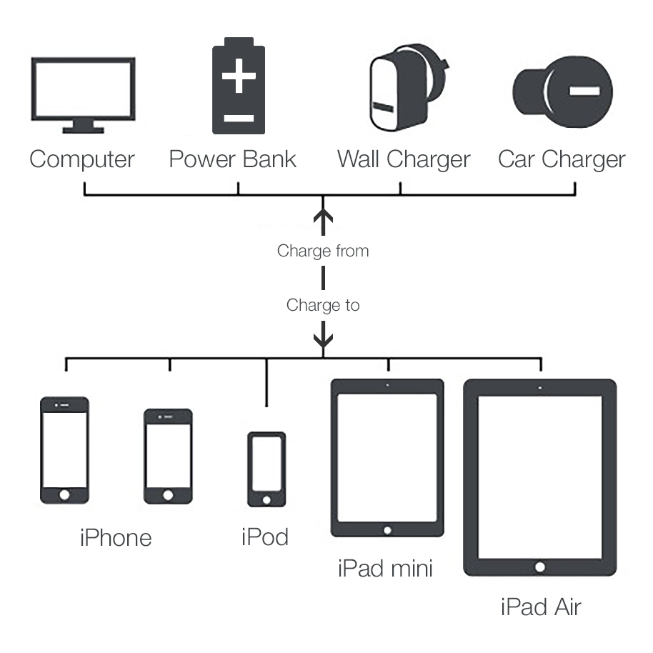 Ipad Mini Usb Cord Diagram Trusted Wiring For Force 1 3m Mfi Lightning To Micro Charge Sync Cable Rh Gadgets4geeks Com Au Extension Cords Diagrams