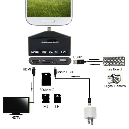 Micro USB to MHL Adapter / OTG / HDMI / Memory Card Reader