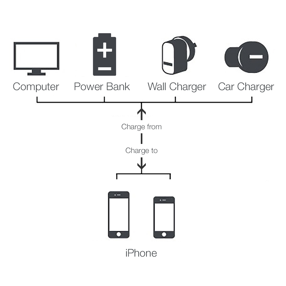 Apple Watch Mag ic Charging Dock moreover Apple Mfi Certified Createpros 75in 19cm Short Len B00ixqnx2u further Kidigi Rugged Case Ready Dock Charging Cradle Lcc Oap5 as well 975940 furthermore Key Cable. on lightning iphone charging docks