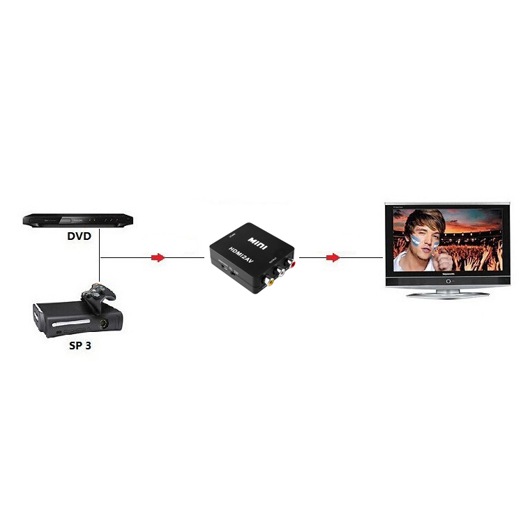 hdmi to rca    composite video converter adapter for pal    ntsc